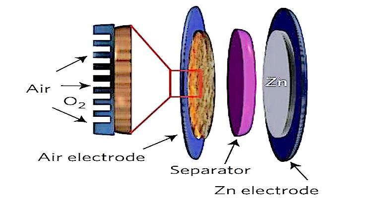 Zinc Air Battery diagram.jpg