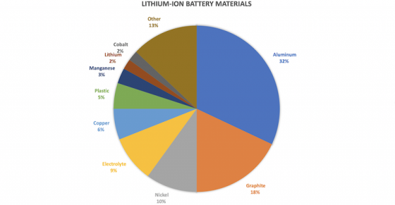 With Only 2 Percent Lithium Inside, Why Are They Called Lithium-Ion Batteries?